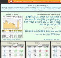 stockcharts.com screenshot