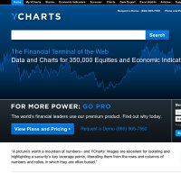 ycharts.com screenshot